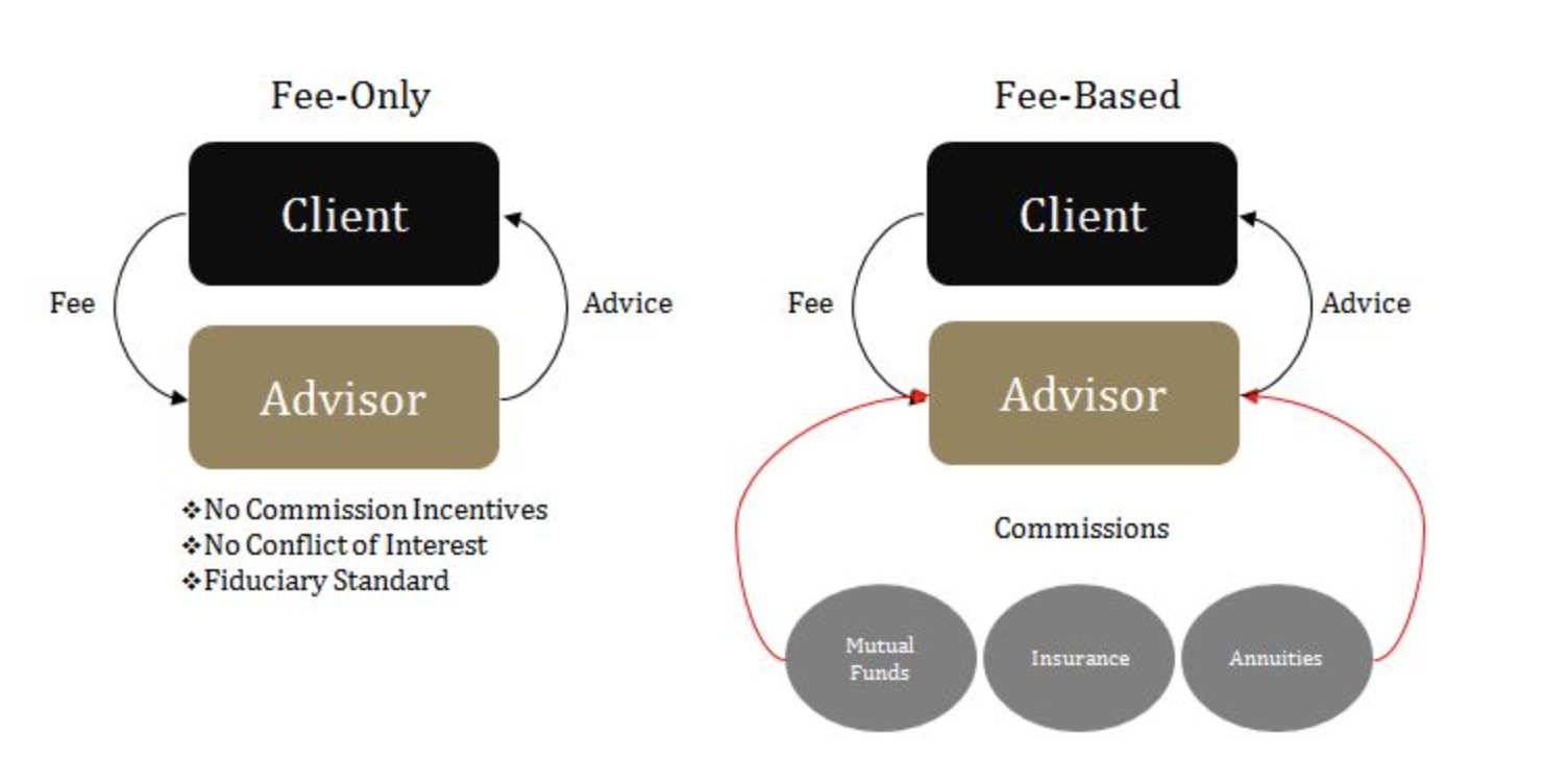 società di consulenza finanziaria