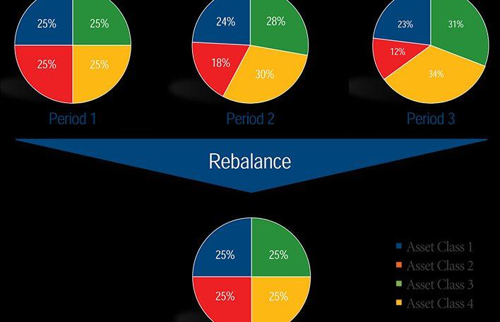 ribilanciamento periodico