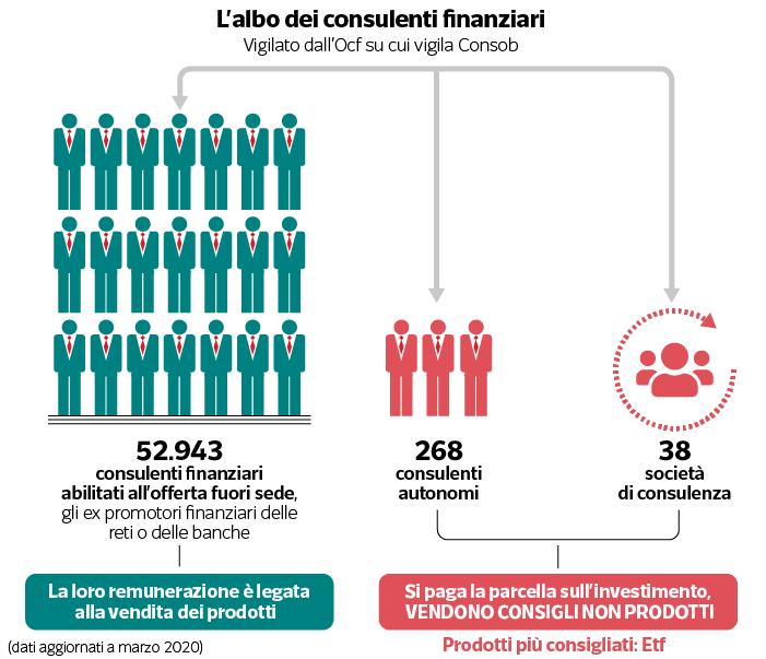 albo consulenti finanziari indipendenti