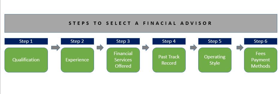 consulenza finanziaria processo