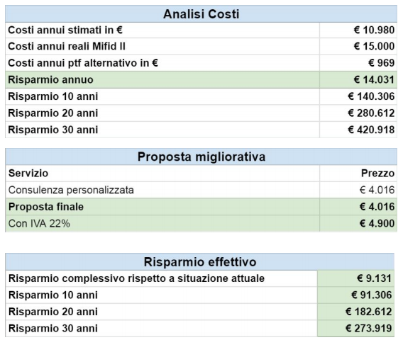 Consulenza finanziaria indipendente benefici