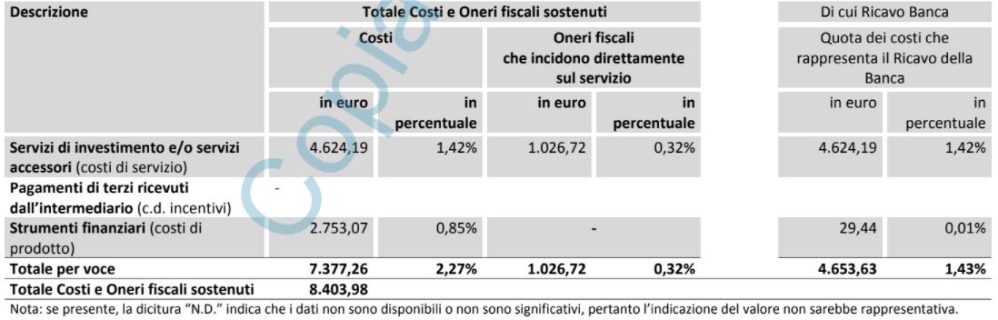 costi mifid