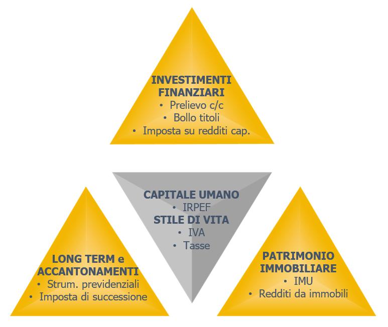 scegliere un consulente finanziario