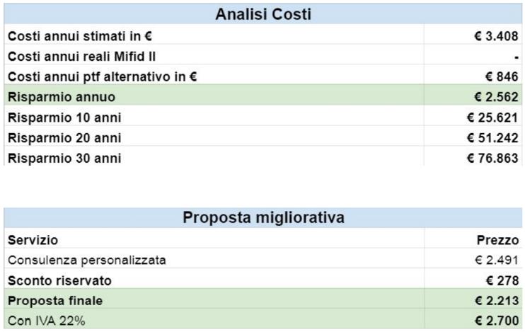 analisi finanziaria e gestione di portafoglio