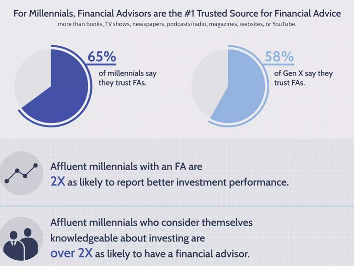 millennials e consulente finanziario