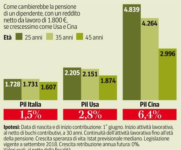 problema pensionistico