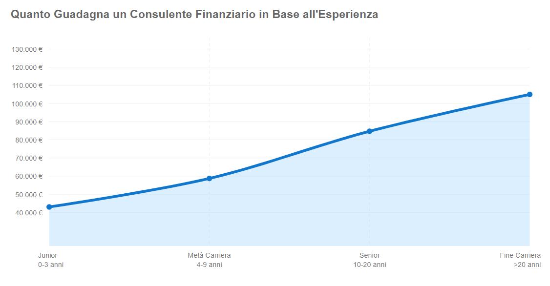 Quanto guadagna un consulente finanziario esperienza